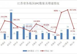 市场报告:2019年江苏省建筑施工企业数据透视