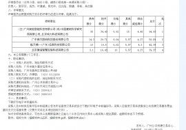 中标价2511万!三巨头联手中标广州城市信息模型(CIM)管理平台